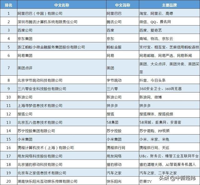 互联网企业100强榜单公布:阿里、腾讯、百度位列前三