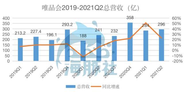 唯品会2021Q2活跃用户数大涨32%,特卖电商还有众少向上空间?
