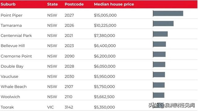 澳洲房产市值5个月增 1 万亿澳元!整体超9万亿!超级豪宅一房难求