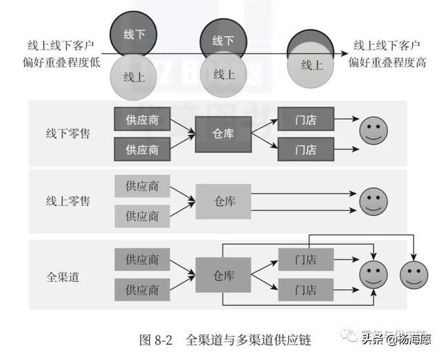 全渠道零售的供應鏈(一)基礎篇:概念與框架