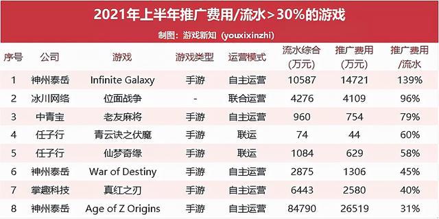 61款游戏上半年真实流水曝光:单款产品推广费累计超过10亿