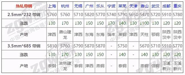 8月18日全国钢材实时价格