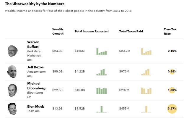 世界富豪们缴的个人所得税比你还少,你敢信?