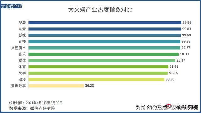 中国电竞走业网络关注度分析通知·2021年Q2版