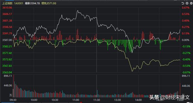 A股:大盘继续上涨,为何却有超三千只股票下跌?