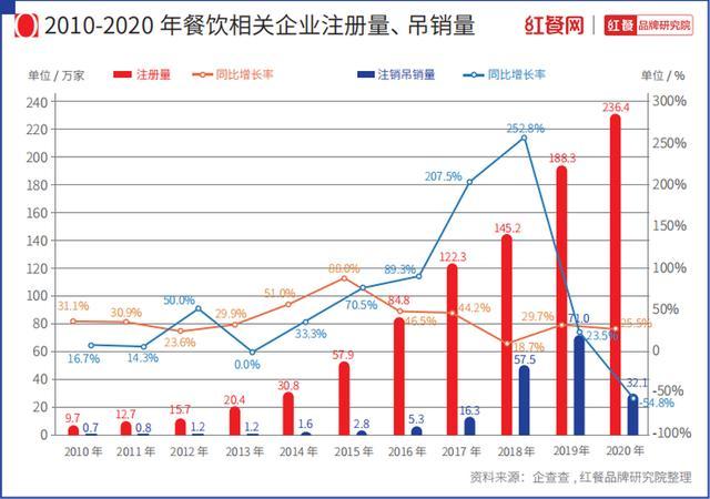 餐饮走业2021年最新知照已出,总结、趋势速看