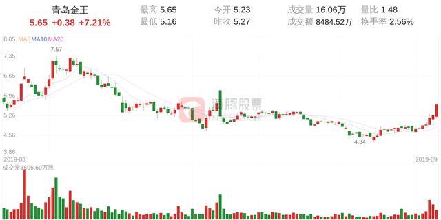 青岛金王股价快速拉升,3分钟涨速达7.21%