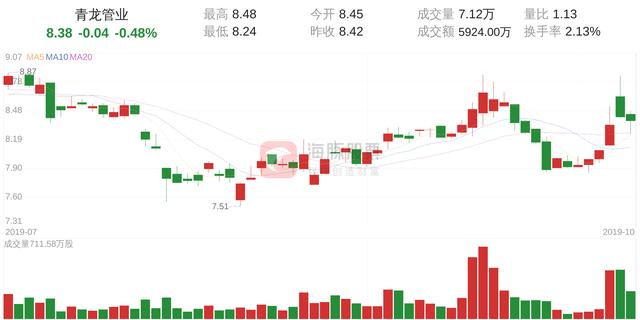 青龙管业(002457)10月15日走势分析