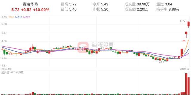 「涨停股复盘」青海华鼎今日涨停,主力净流入427.20万元