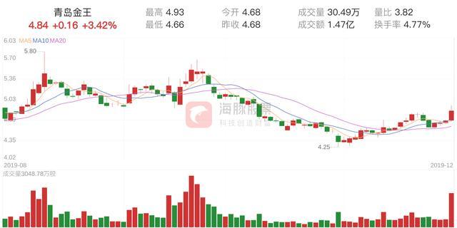 「资金流向」青岛金王上涨3.42%,三日主力净流入3315.74万元