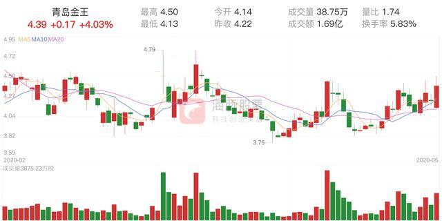「资金流向」青岛金王上涨4.03%,三日主力净流入1595.00万元