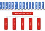 大基金为第一大股东!国内三大封测厂的材料供应商「德邦科技」拟IPO | IPO见闻