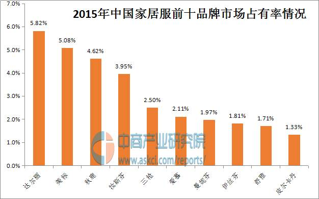 中国家居服十大品牌排行榜