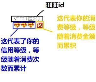 淘宝匿名评价怎么显示(如何判别淘宝上刷出来的销量)插图(4)
