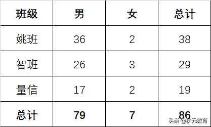 火了●!2021最强班级名单曝光,湖北多名学霸入选