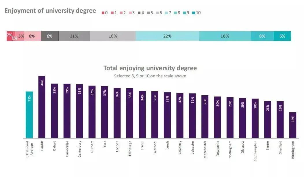 2021英国大学生生活指数出炉!揭秘留学生的真实日常生活开销