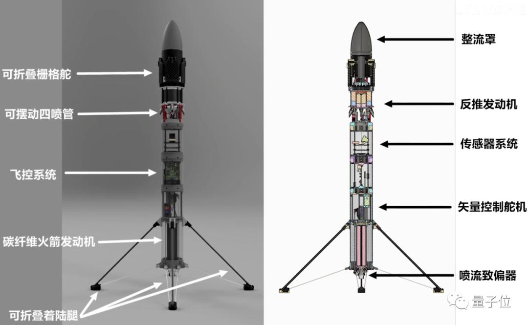 南航大二生两年手搓火箭成功发射,全靠业余上网自学,稚晖君点赞