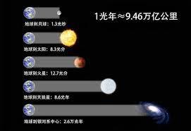 光年是什么概念,一光年到底有多长呢?