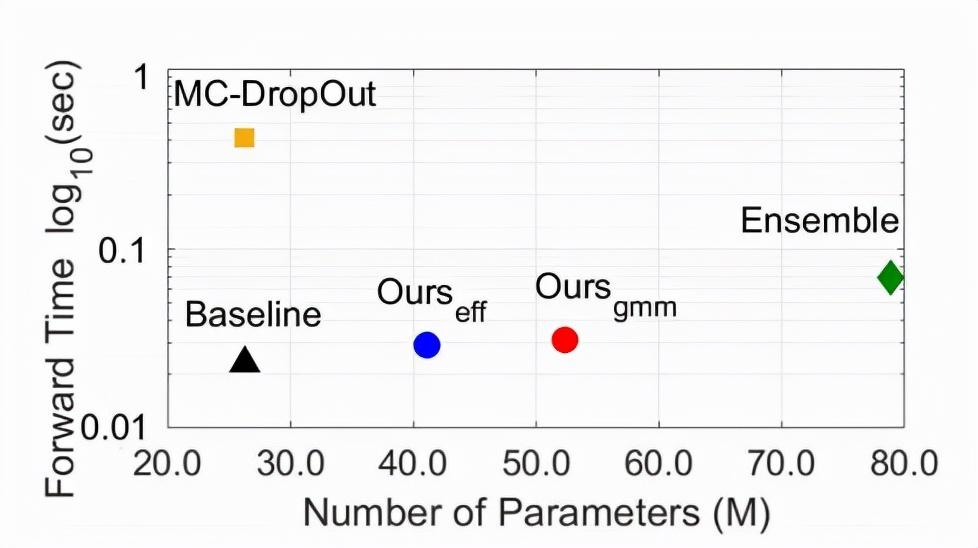 还在用大量数据暴力train模型?教你选出数据集中最有价值的样本