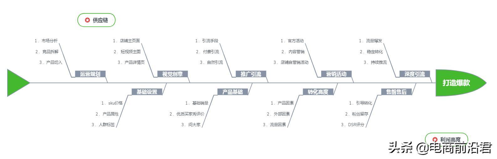 淘宝新品爆发期(淘宝卖家如何做爆款)插图(2)