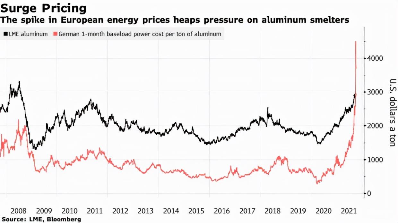 全球能源危机铝产能受限,投资者:铝价将飙至4000美元!德国炼铝厂产一吨铝电力成本4000美元