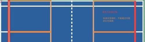 羽毛球单双打站位发球规则