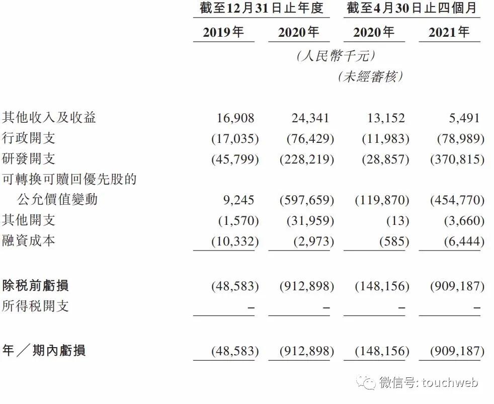 三叶草生物通过上市聆讯:4个月亏9亿 高瓴与淡马锡是股东