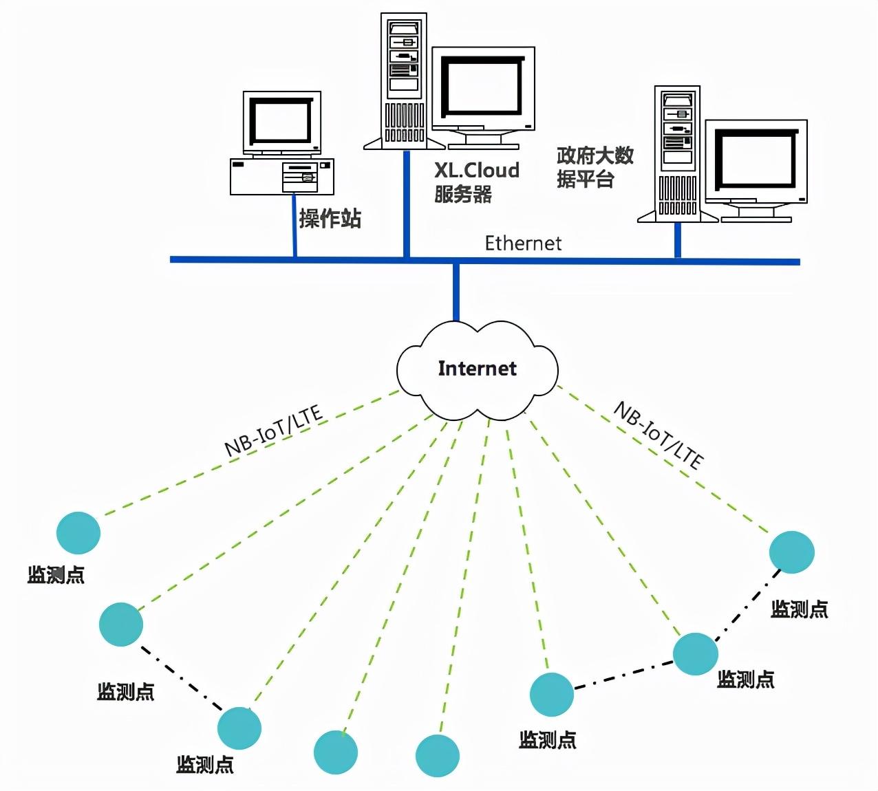 XIoT物联网建筑施工场所用电监控系统解决方案