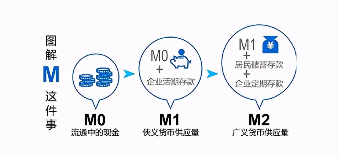 """常见的""""货币家族三兄弟"""":M0、M1、M2有什么区别?"""