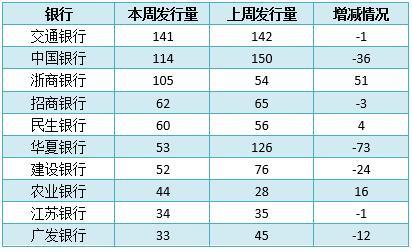 银行理财产品排行榜出炉 预期收益率排名前十的产品都有哪些?