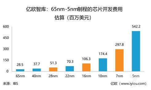 左边天堂 右边地狱:OPPO自研芯片投500亿 够吗?