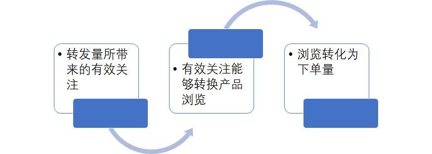 数据运营工作内容(怎么做数据运营)插图(4)