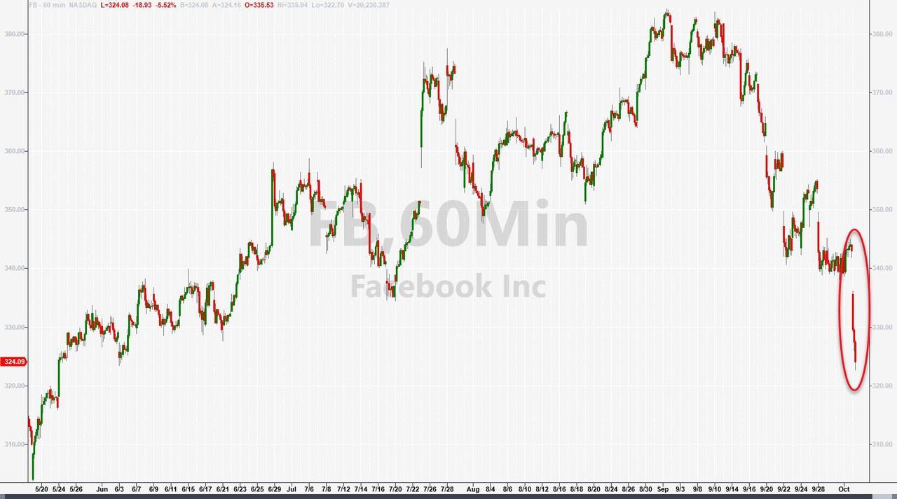 2008年来最大宕机!Facebook系三大社交媒体停摆逾六小时 全球经济成本超9亿