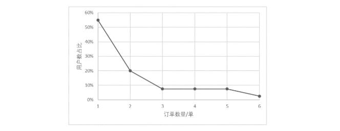 RFM模型在用户分层中的应用