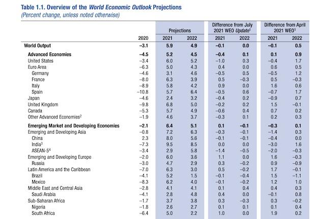 IMF:2021年全球经济增速5.9%,警惕通胀上行风险