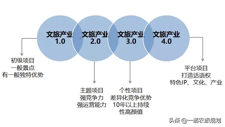 """文旅产业新未来——""""沉浸式""""体验产业"""