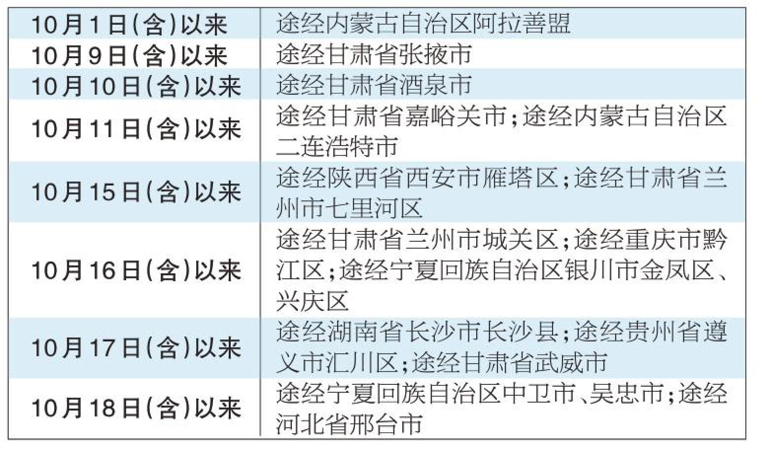 邢台两例无症状感染者在京轨迹公布,这些来返京人员须主动报告