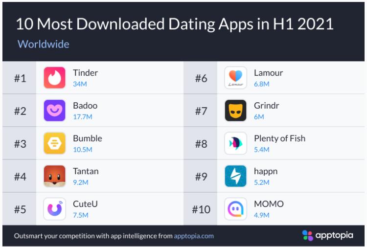 2021年H1交友App報告,小眾App增長迅速 交友軟體 第2張