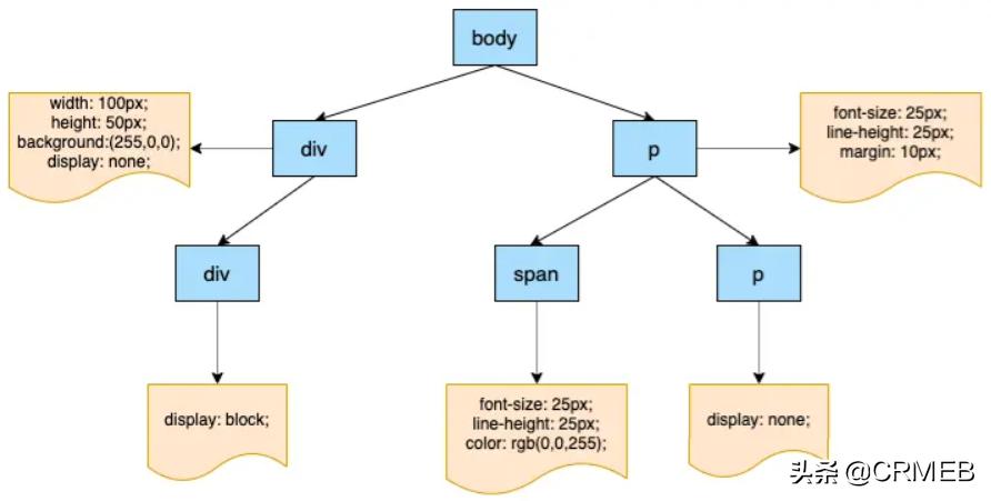 画了20张图,详解浏览器渲染引擎工作原理