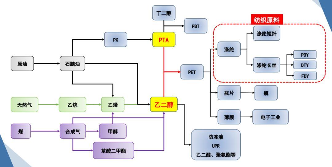 pta是什么材料(pta国内三大巨头)