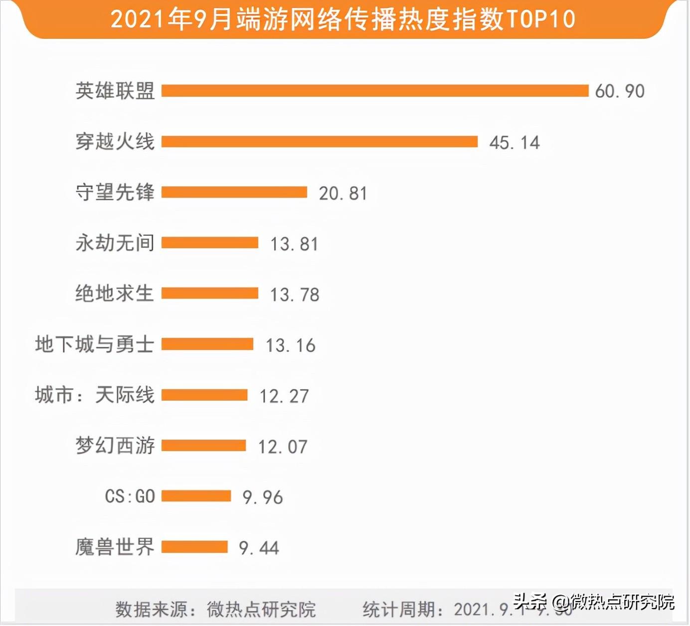 「2021年9月游戏行业网络关注度榜」大IP新玩法 网易再出爆款手游