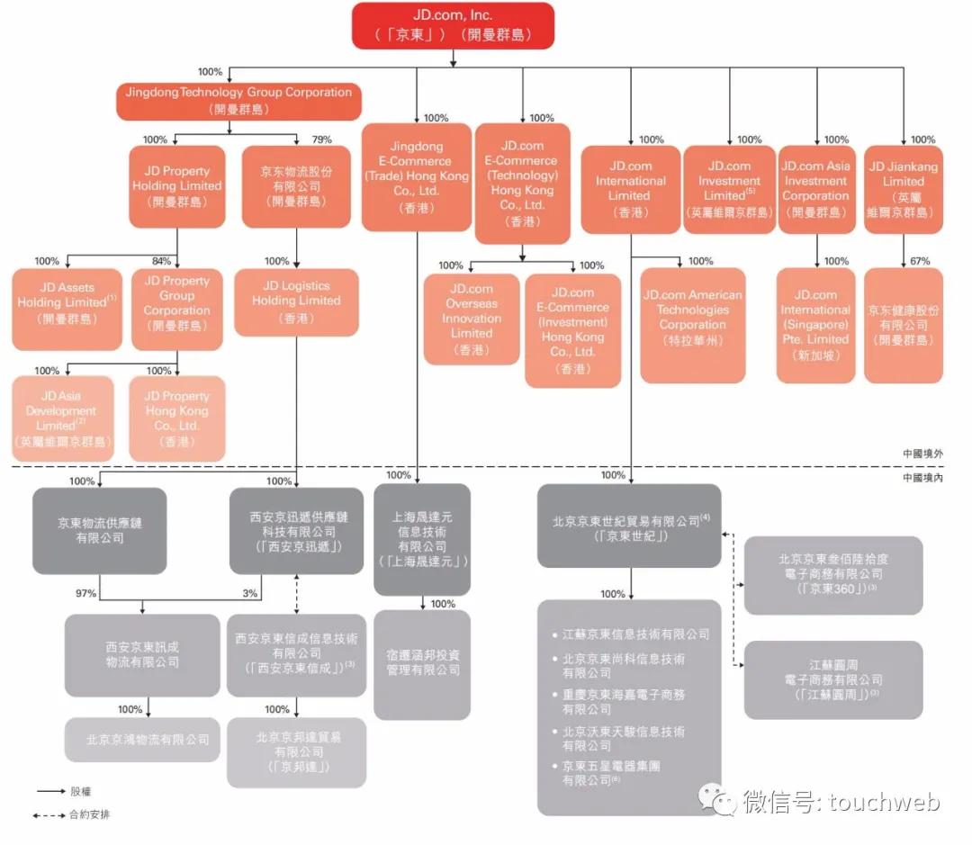 京东前十大股东(京东背后的超级大股东)